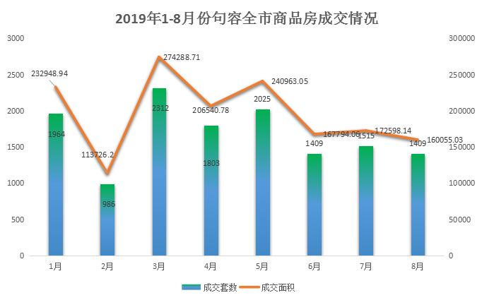 南京楼市句容楼市2019年统计分析月报8